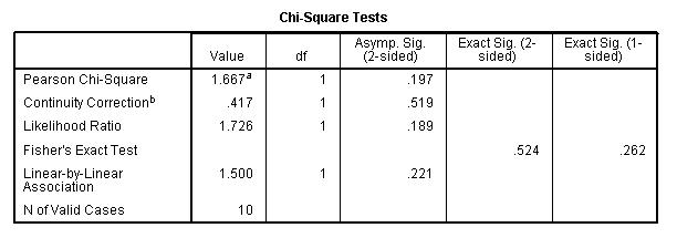 ChiSquare Lab – Pearson Square Worksheet